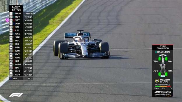 В Pirelli удивились графике износа шин в Formula 1