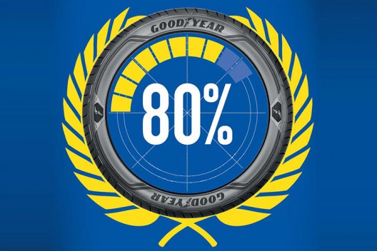 Шины Goodyear были признаны рекомендованными в восьмидесяти процентах тестов